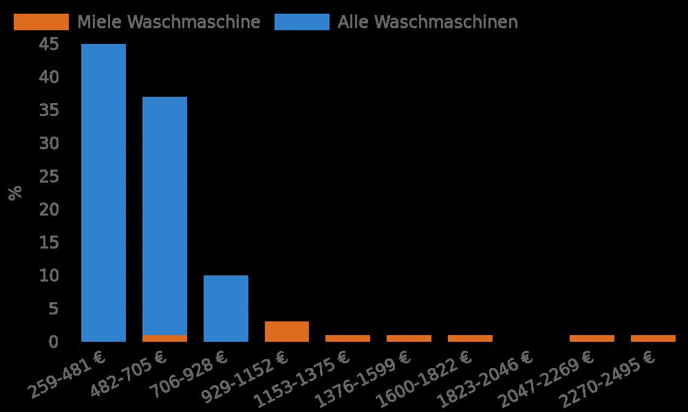 Der Preis von Miele Waschmaschinen im Vergleich zu allen Waschmaschinen
